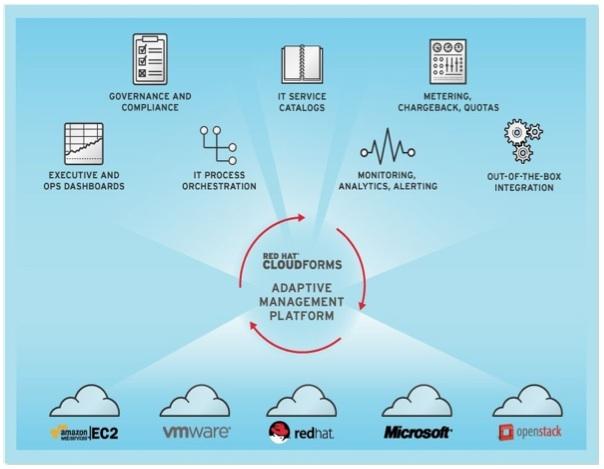 CloudForms-2.0