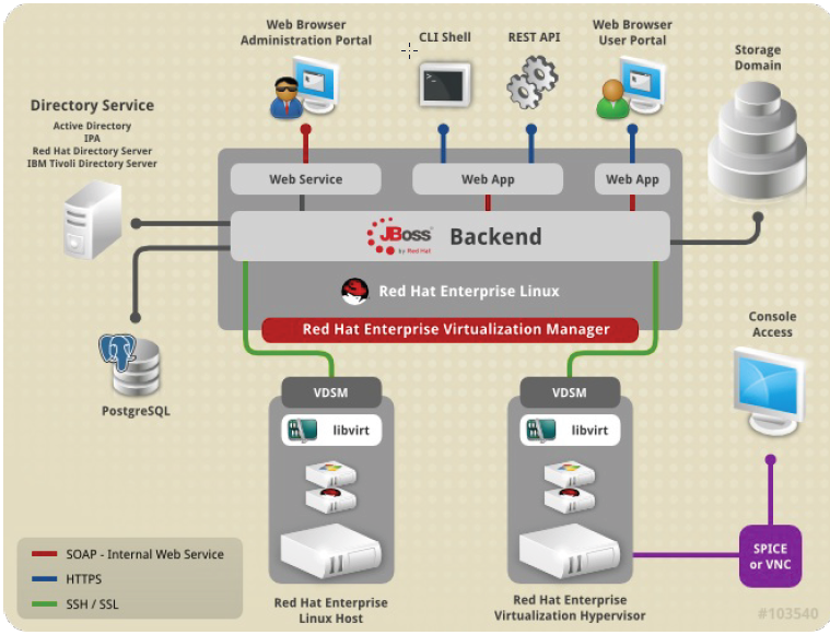 Plataforma Red Hat Enterprise Virtualization