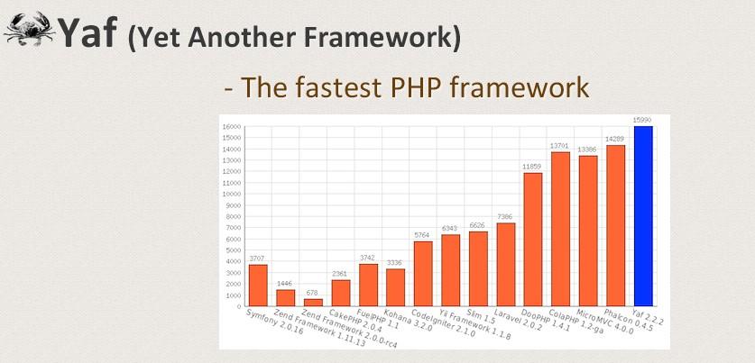 yaf_framework