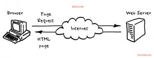 arquitectura-orientada-a-servicios-soap-rest